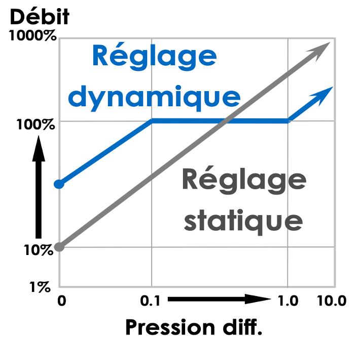 Réglage dynamique et réglage statique